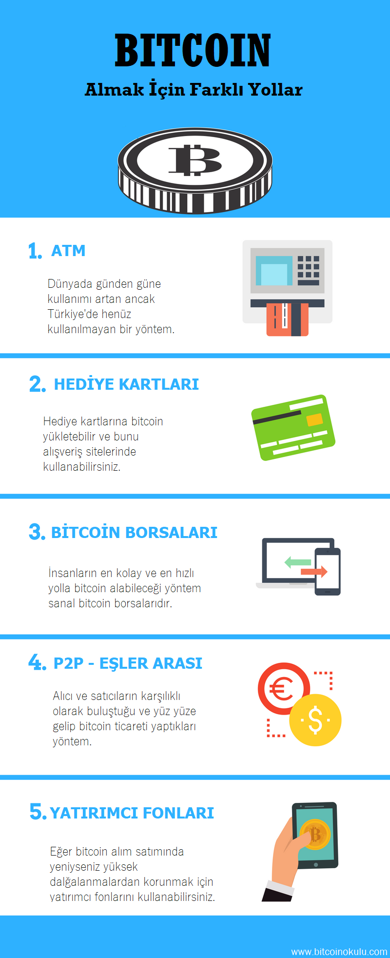 bitcoin nasıl alınır şema
