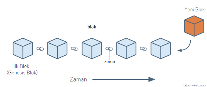 Blockchain Blok Yapısı