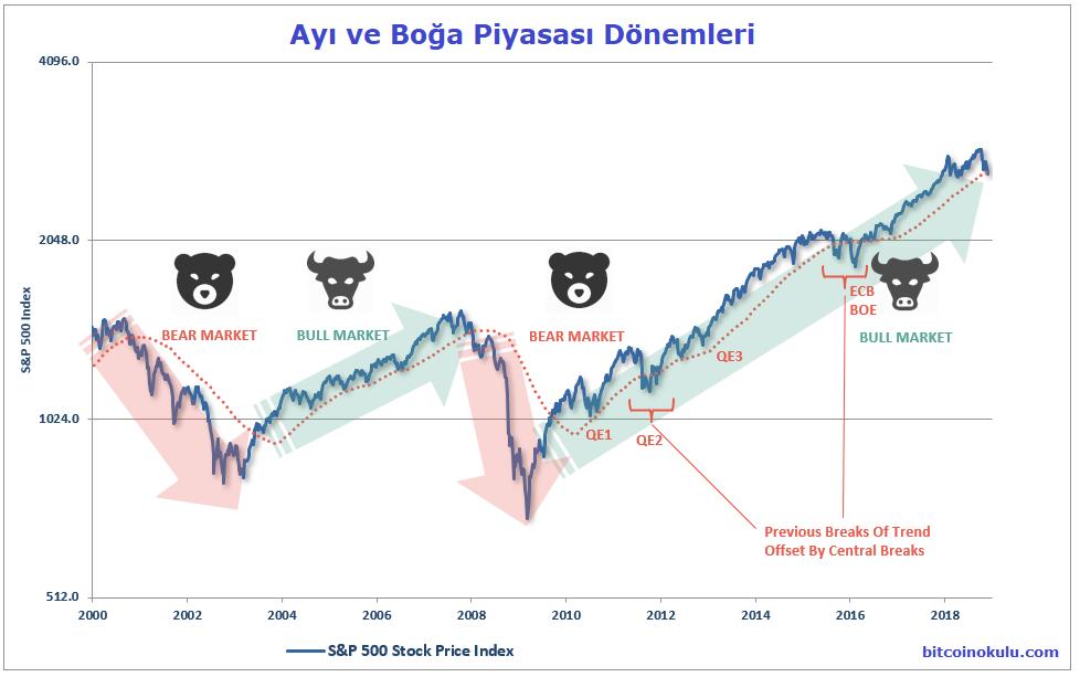boğa ve ayı piyasası grafik
