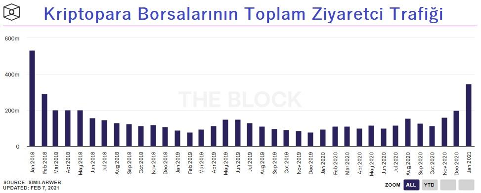 Kriptopara Borsalarının Toplam Ziyaretçi Trafiği