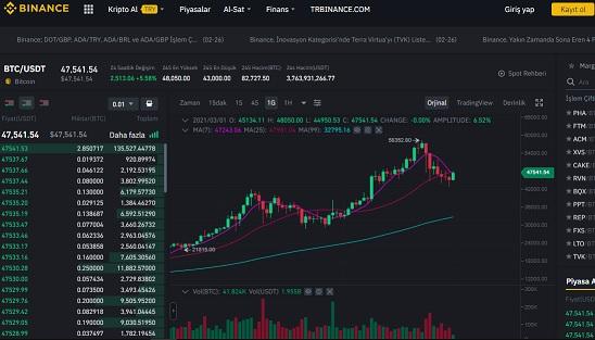 Binance Kripto Para Borsası Ekranı