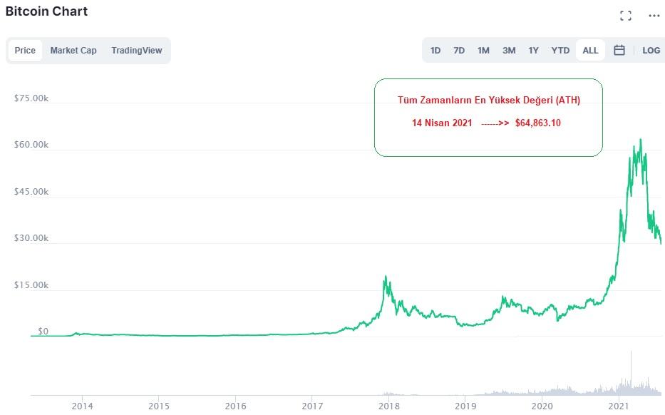 Yıllara Göre Bitcoin Fiyat Grafiği